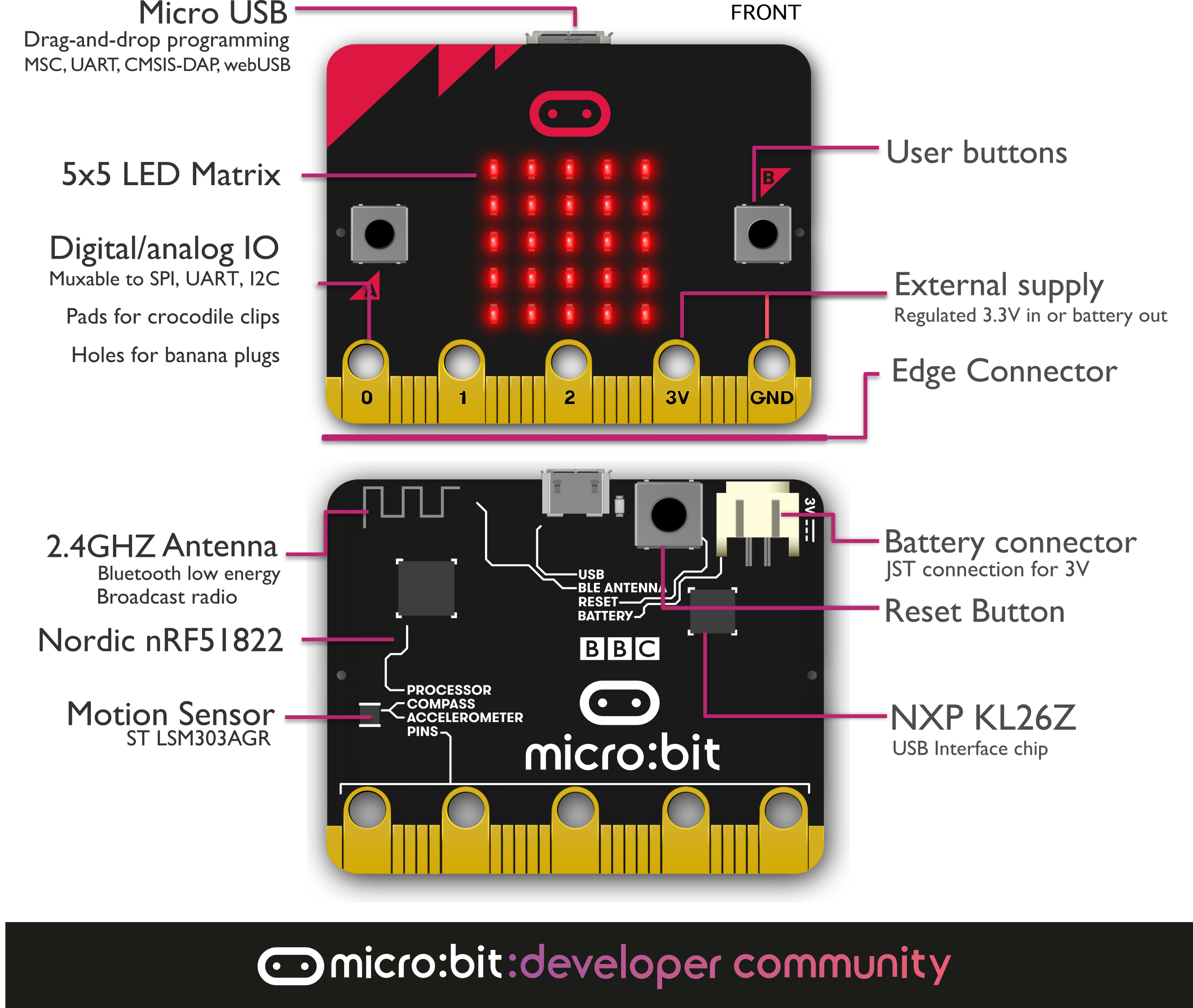 Hardware Usb Interface Schematic Getting Started With The Microbit