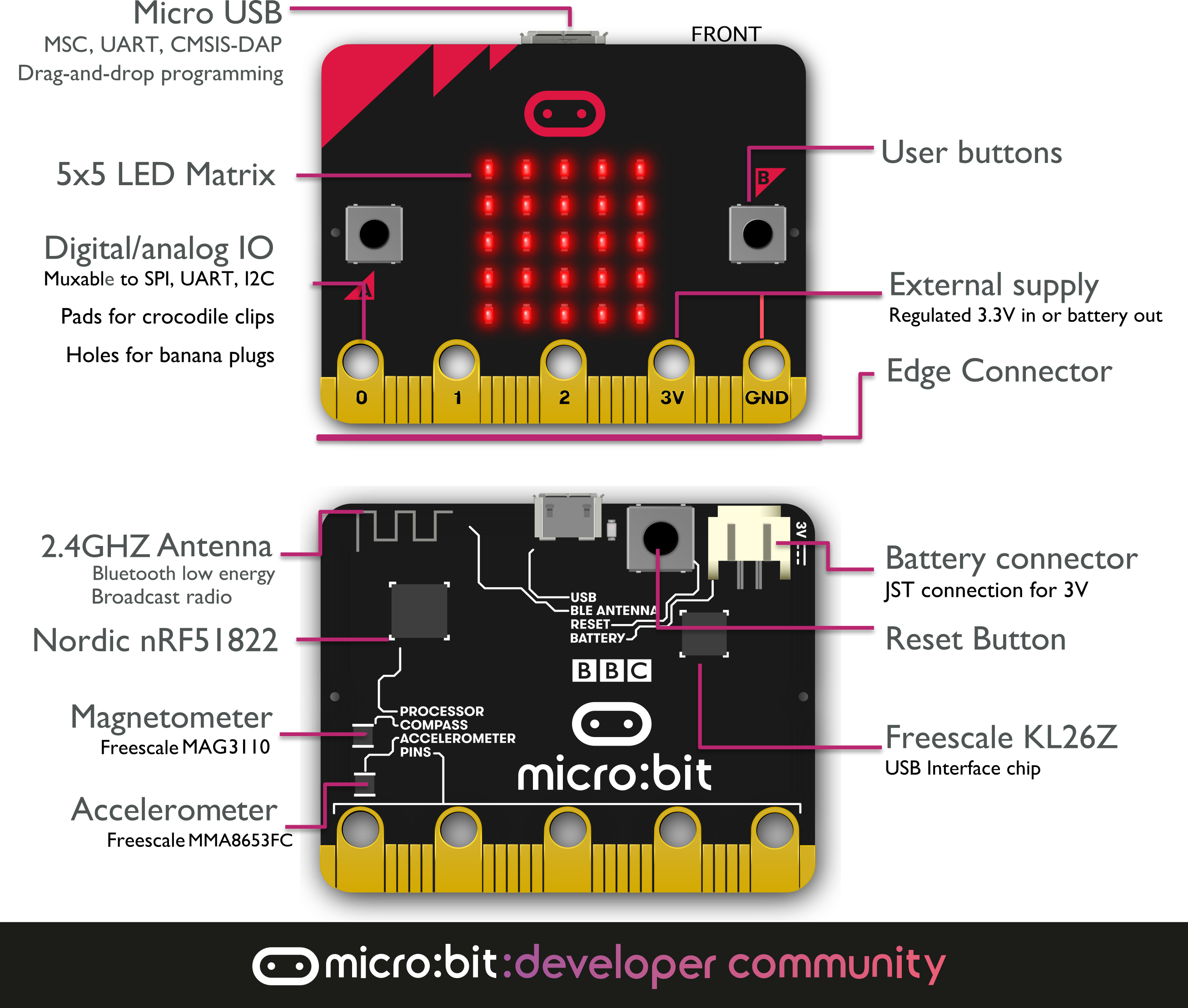 Hardware Description of Micro:bit « osoyoo com