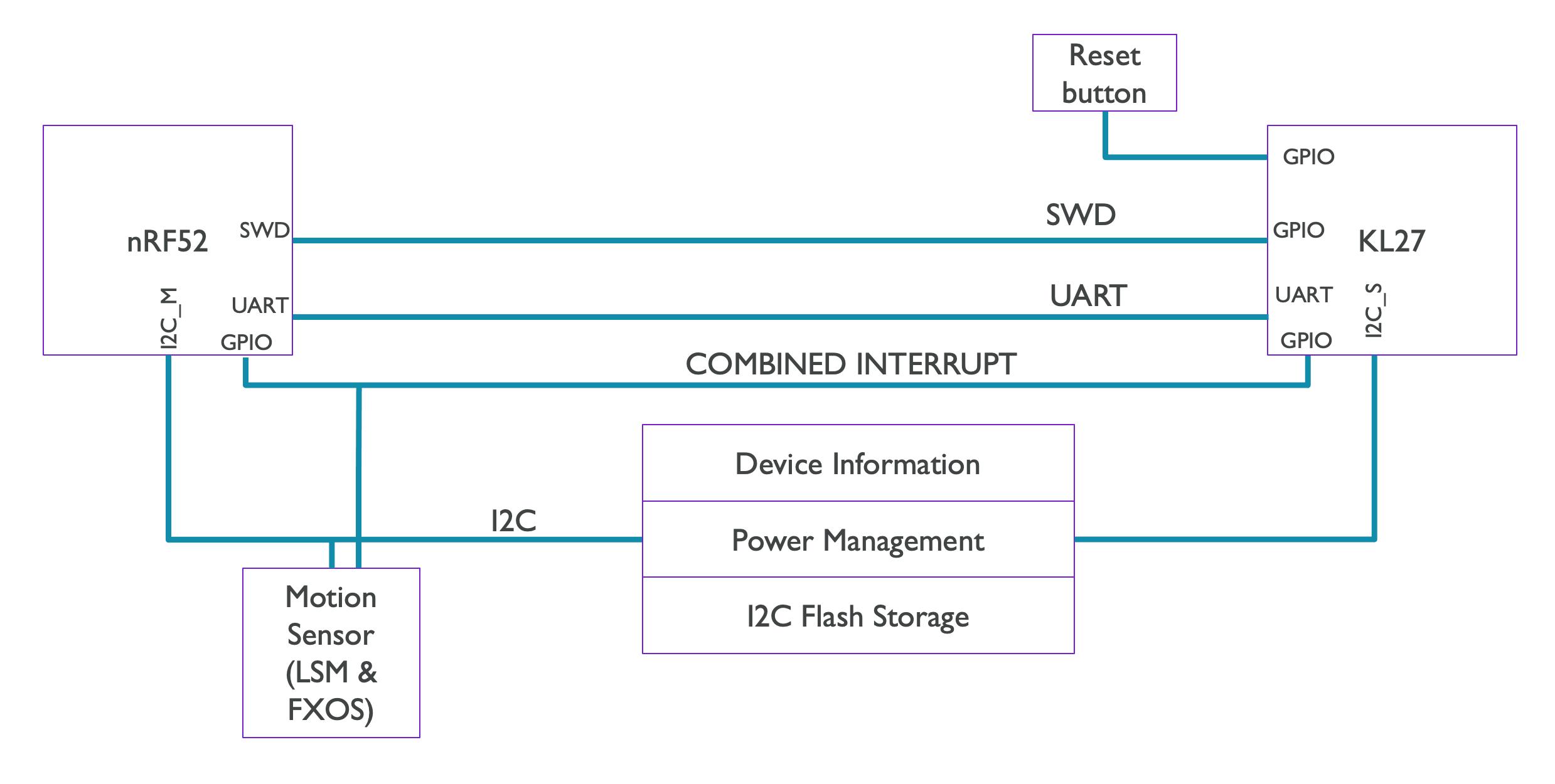 I2C Diagram